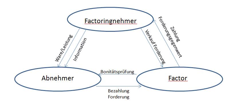 Factoring Schaubild, Factoring Schema, jodano, Factoring Dreieck, Factoring Übersicht, Factoring Merkblatt