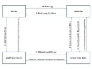 Akkreditiv – Definition und Ablauf Akkreditivgeschäft