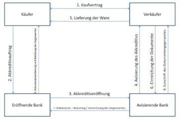 Akkreditiv Ablauf Abwicklung Beispiel Erklärung erklärt Grafik Schaubild