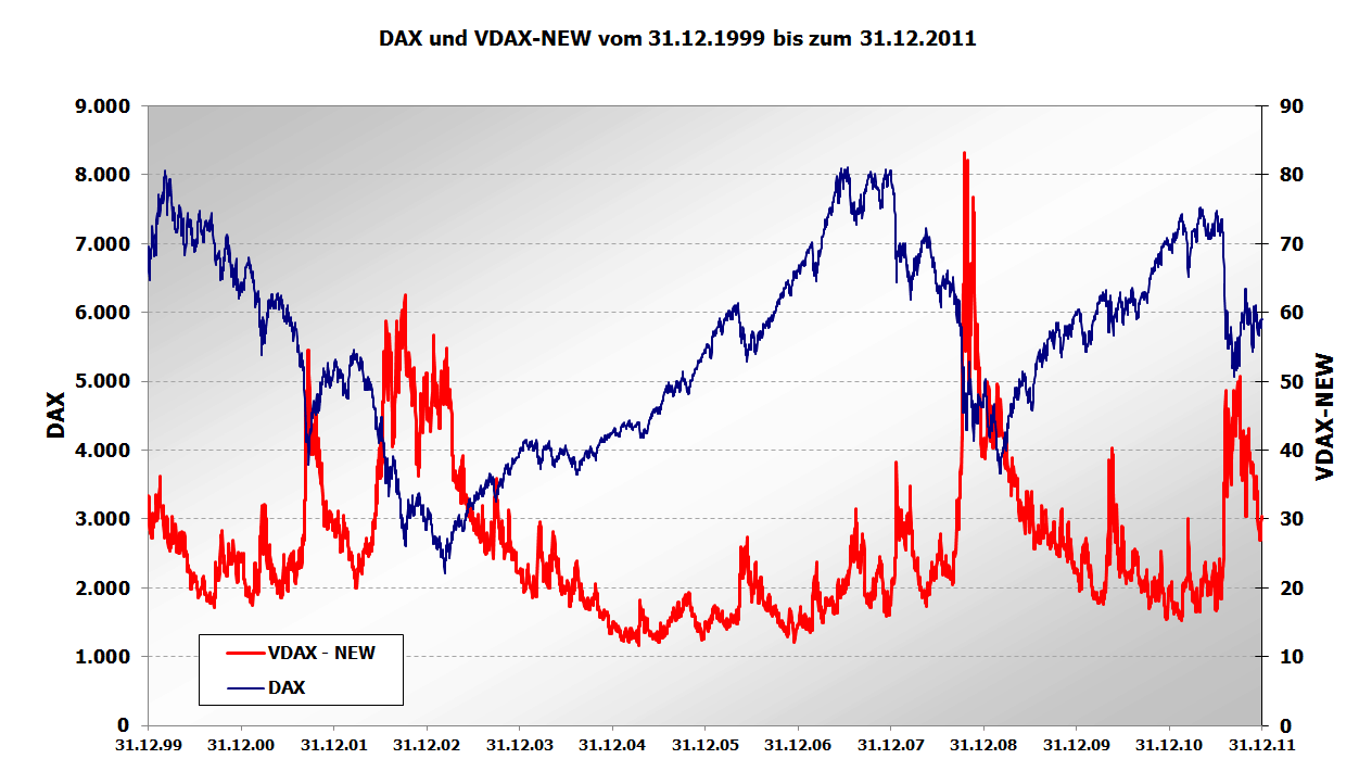 Volatilität – Bedeutung, Definition, Volatilitätsindex